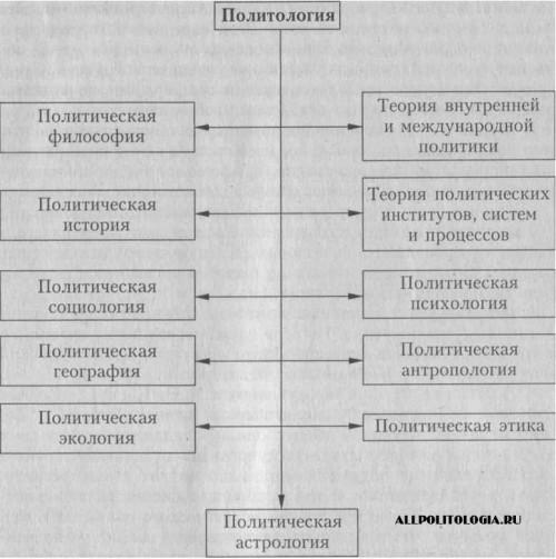 Структура политологии