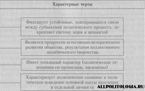 Характерные черты политической культуры