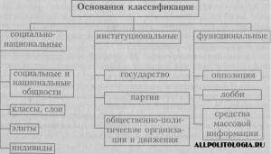 Субъекты политологии , субьекты политологии, субъекты политики