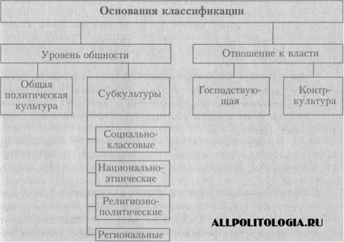 Виды политической культуры